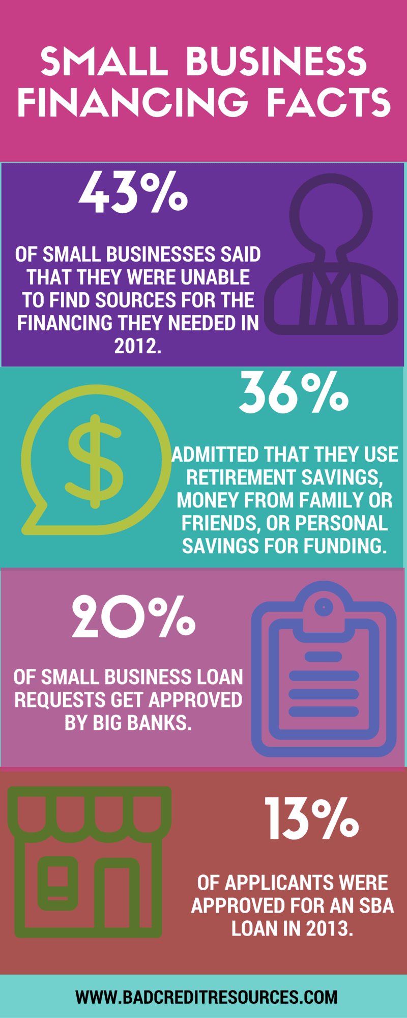 Small Business Financing Facts